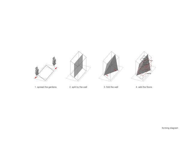 forming-diagram